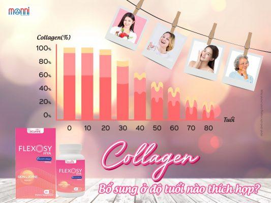 Collagen Bo Sung O Do Tuoi Nao Thich Hop Monni